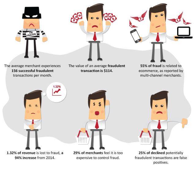 Red Flags: Warning Signs of Potential Credit Card Fraud ...